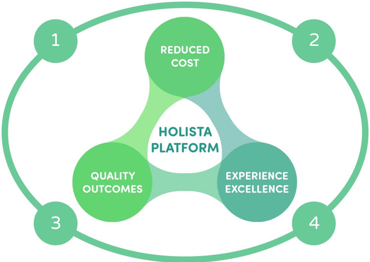 Holista Platform - Reduced Cost - Quality Outcomes - Experience Excellence